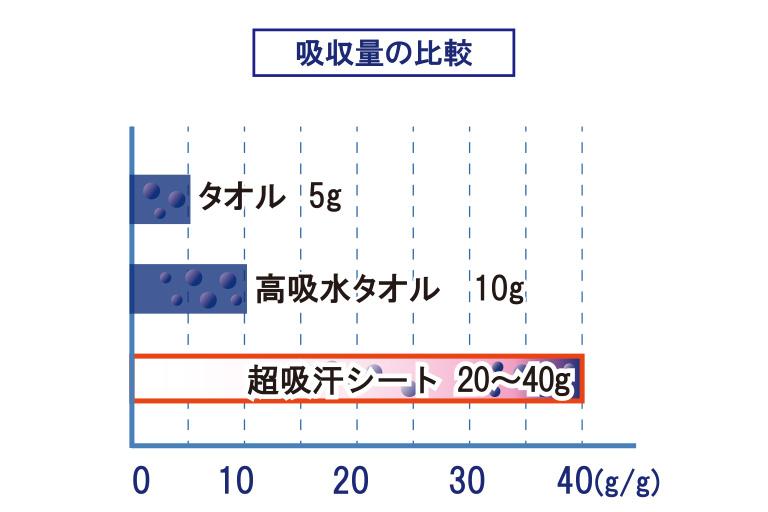 超吸汗シートとタオルの吸収量比較図 - タオルは5〜10g、超吸汗シートは20〜40gの汗を吸いとります。